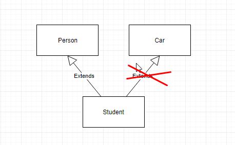 Sự khác nhau giữa Abstract class với Interface trong Java.
