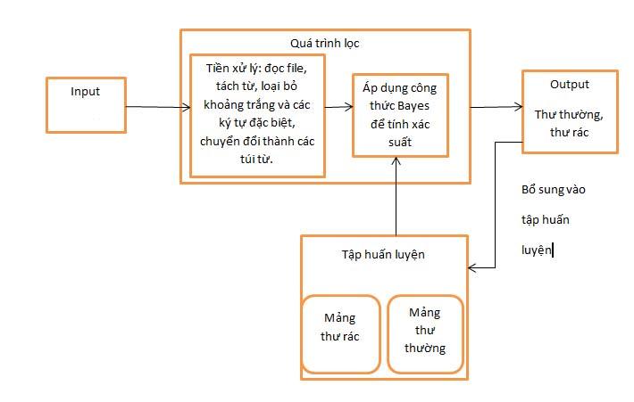 Lọc thư rác bằng Java, sử dụng phân loại bayes