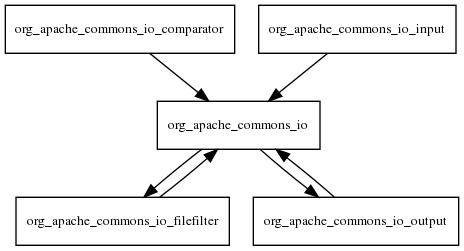 Apache Common IO là gì? Đọc/ghi file với Common IO