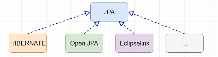 JPA là gì? Sự khác nhau giữa JPA với Hibernate