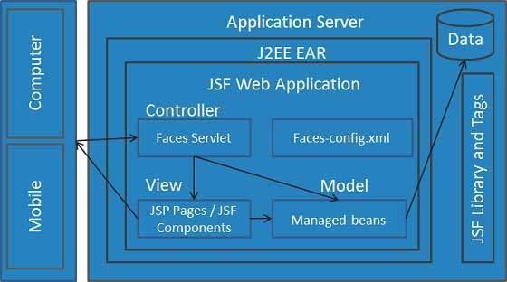 JSF là gì? Giới thiệu JSF Framework