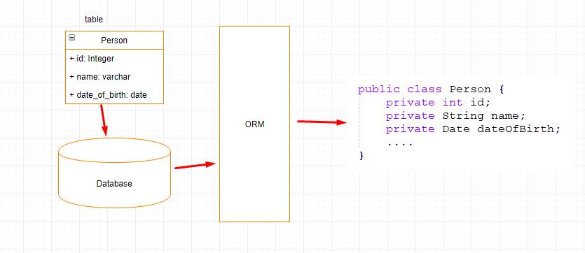 ORM là gì? Tổng quan về ORM Framework