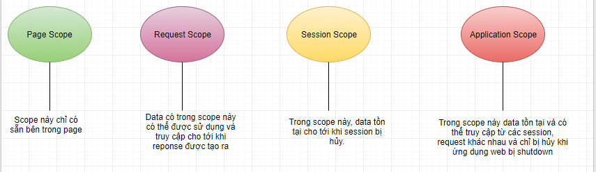 Các Scope trong JSP Servlet. Application, Request, Session, Page scope