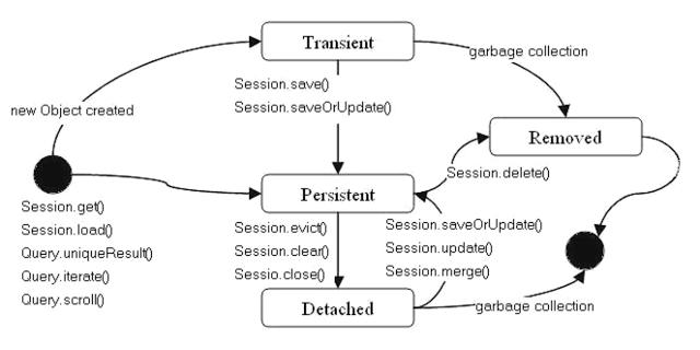 Phân biệt save, persist, update, merge, saveOrUpdate trong hibernate