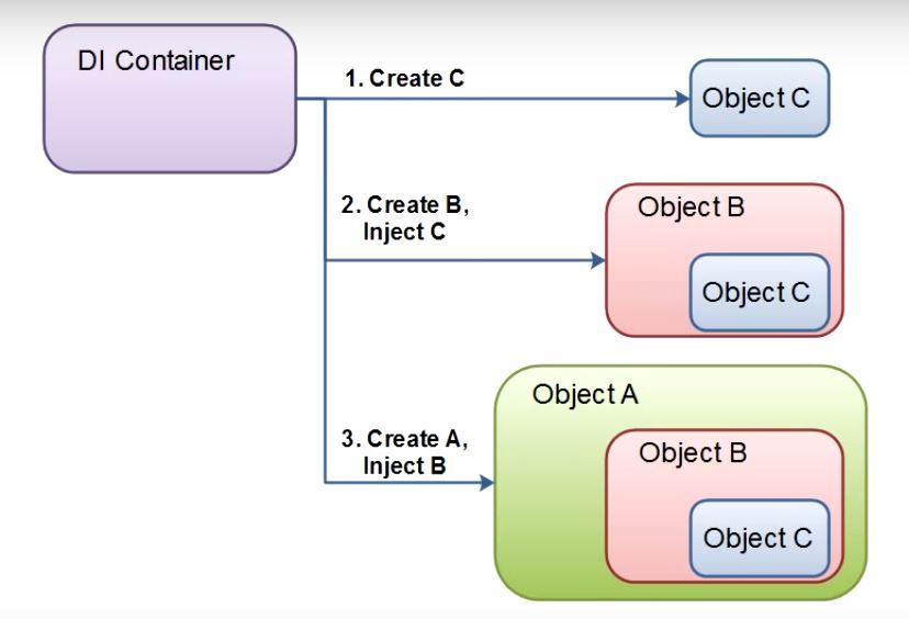 Dependency Injection (DI) là gì? Code ví dụ bằng Java