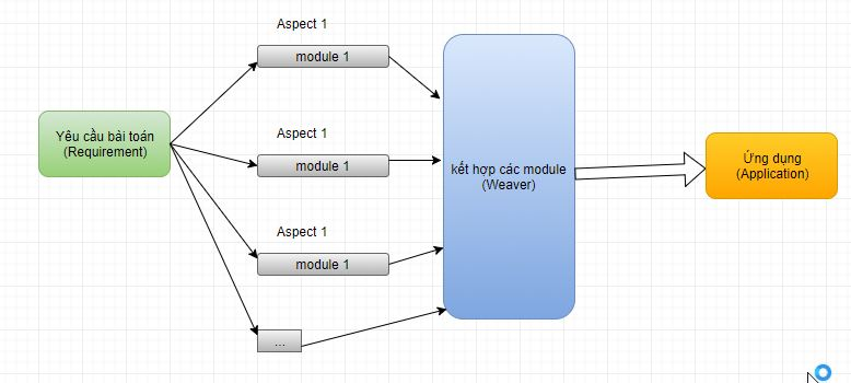 AOP là gì? Aspect Oriented Programming trong Java