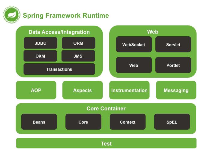 Spring là gì? Giới thiệu Spring Framework trong Java