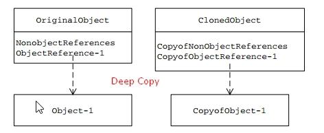 Prototype Pattern - Code ví dụ Prototype pattern bằng Java