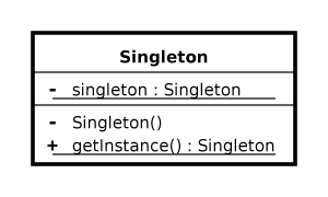 Singleton Pattern - Code ví dụ Singleton Pattern bằng Java.