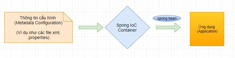 Spring Core - Phần 1: Spring IoC , Inversion of Control trong Spring