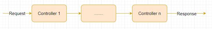 Spring MVC - Code ví dụ Spring MVC Page Redirect, chuyển tiếp trang