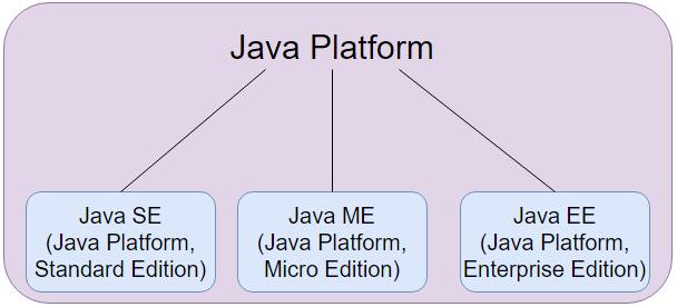 Phân biệt giữa Java ME, Java SE và Java EE
