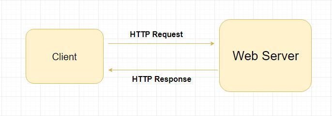 Servlet Container là gì? Web Server là gì?
