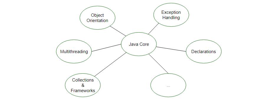 Tự học lập trình Java Core - Java SE