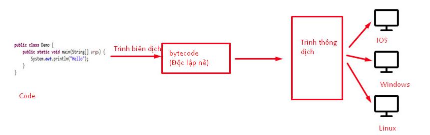 Ngôn ngữ Java là gì? Đặc trưng của Java