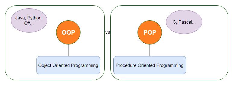 So sánh lập trình cấu trúc với hướng đối tượng