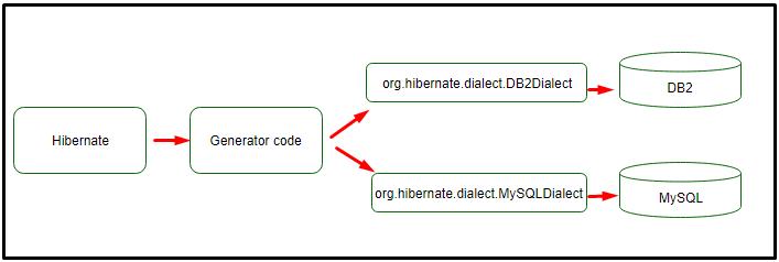 hibernate.dialect là gì - Các loại SQL Dialects trong hibernate