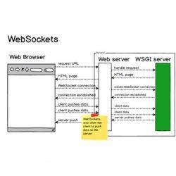 Websocket là gì? Hướng dẫn Java Websocket + Code ví dụ
