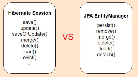 So sánh sự khác nhau Hibernate Session với JPA EntityManager