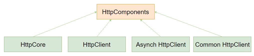 Apache HttpComponents là gì? Hướng dẫn sử dụng Apache HttpComponents.