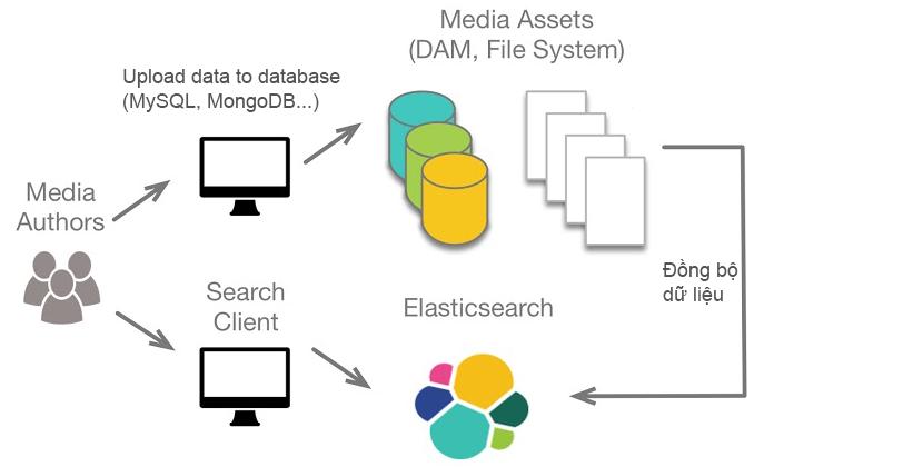 Elasticsearch là gì? Các khái niệm trong Elasticsearch.