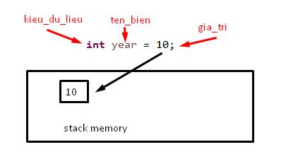 Biến trong Java là gì? Khai báo biến trong Java?