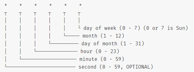 Code ví dụ Node.js tạo lịch với module node-schedule