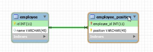 Code ví dụ Hibernate @ElementCollection, lưu dữ liệu dạng list