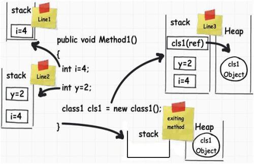 Phân biệt Heap memory và Stack memory trong java