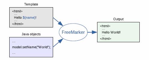 FreeMarker là gì? Giới thiệu Apache FreeMarker