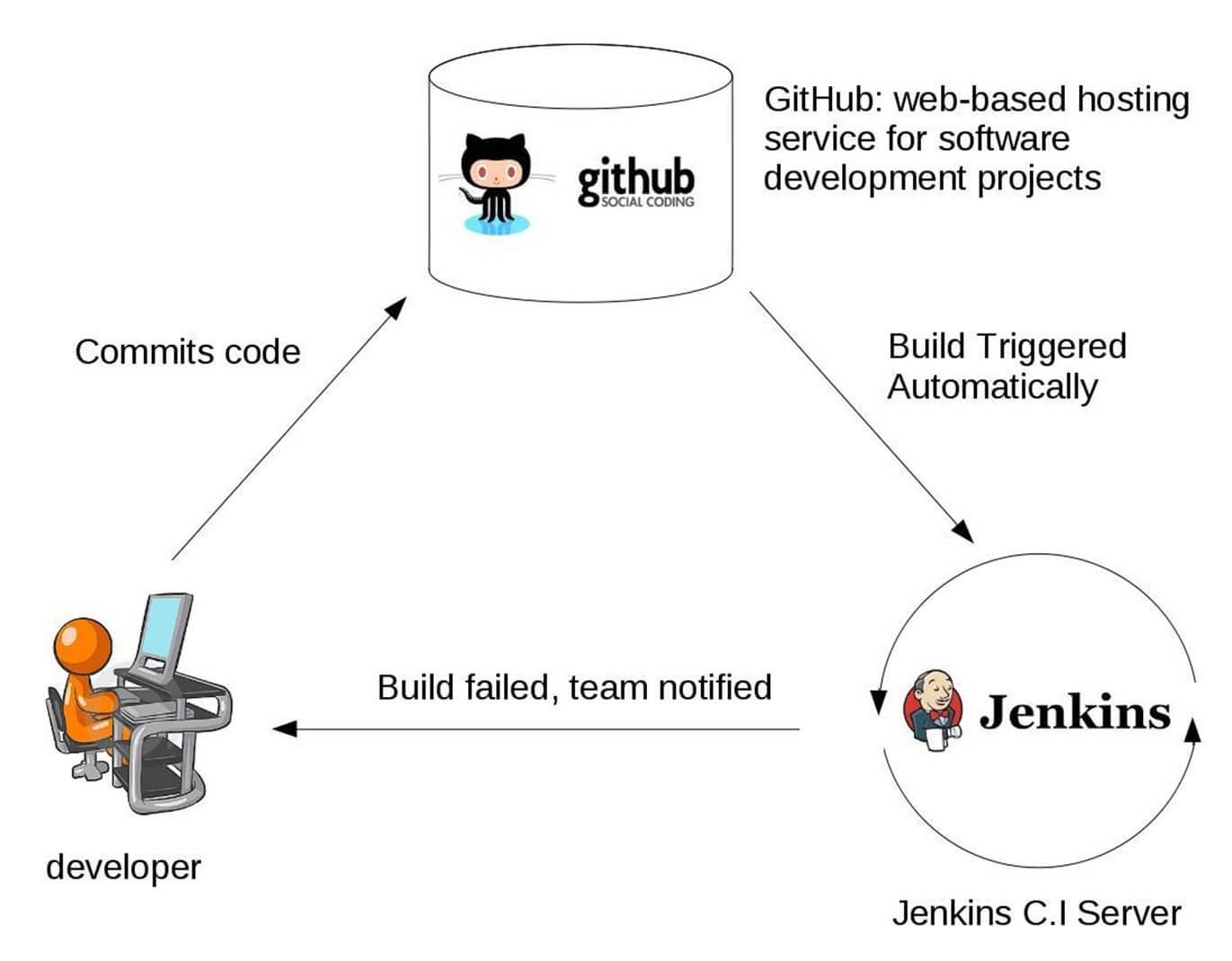 Jenkins là gì? Build, deploy tự động với Jenkins